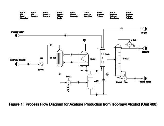 full design for acetone production rh slideshare net Business Process Flow Diagram acetone production process flow diagram