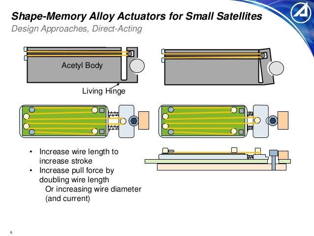 Shape-Memory Alloy Actuators for Small Satellites - Fuller
