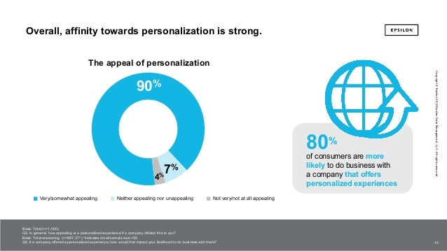 The Power Of Me The Impact Of Personalization On Marketing Performan