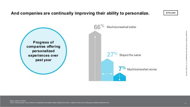 The power of me: The impact of personalization on marketing performance Slide 11