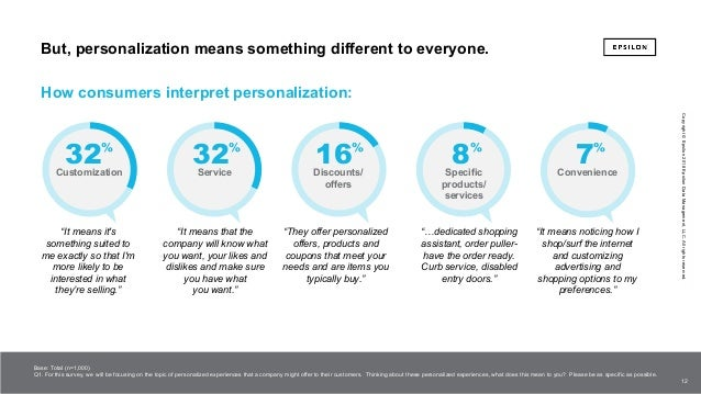 The power of me: The impact of personalization on marketing performance Slide 12