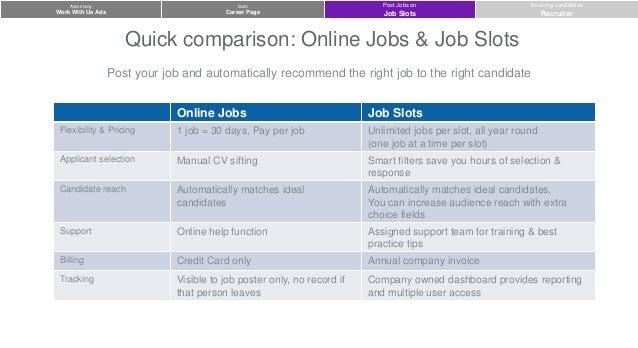Linkedin recruiter job slot cost