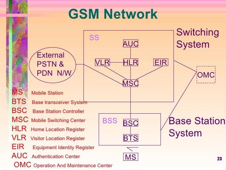 Full gsm overview (modified)