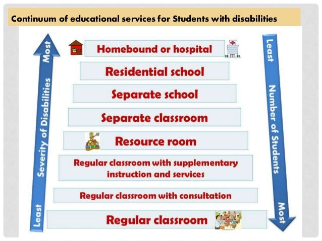 Special Education Best Practices And >> Full Inclusion Special Education