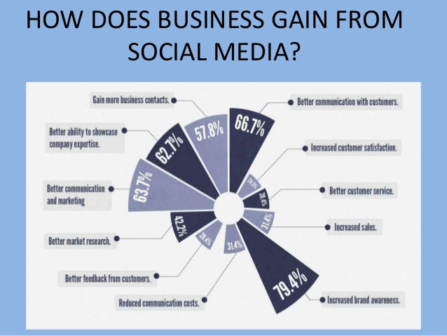 perception towards advertising on social networking websites Hadija, zeljka, perceptions of advertising in online social networks:  social  networking sites focusing on the business people, recently.