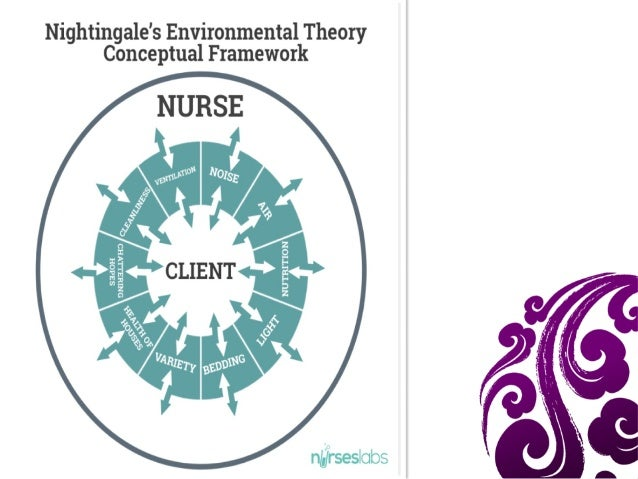 Nightingale metaparadigm in nursing