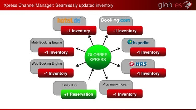 Xpress Channel Manager: Seamlessly updated inventory  -1 Inventory  GDS/ IDS  +1 Reservation  -1 Inventory  -1 Inventory  ...
