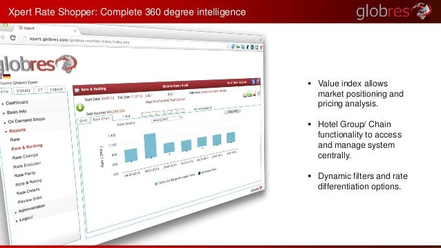  Value index allows  market positioning and  pricing analysis.   Hotel Group/ Chain  functionality to access  and manage...