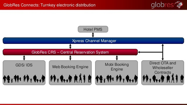 GlobRes Connects: Turnkey electronic distribution  Hotel PMS  Xpress Channel Manager  GlobRes CRS – Central Reservation Sy...