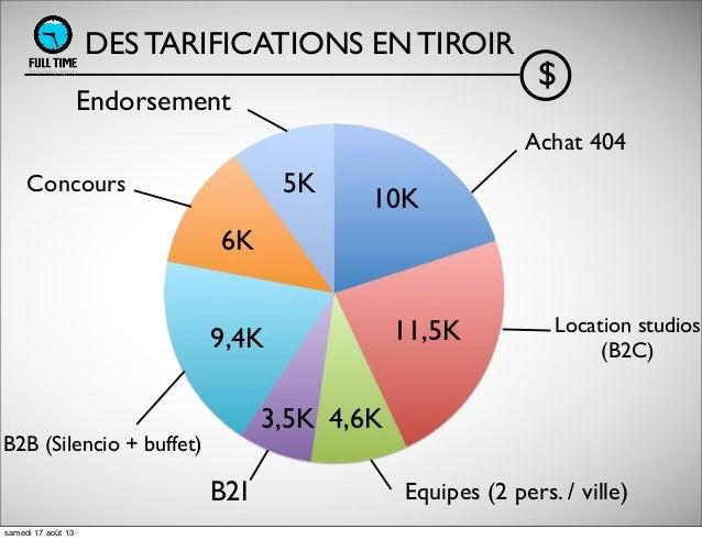 DES TARIFICATIONS EN TIROIR $ Achat 404 Location studios (B2C) Equipes (2 pers. / ville)B2I B2B (Silencio + buffet) Concou...