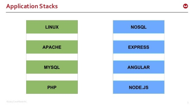 MySQL SQL Syntax and Use