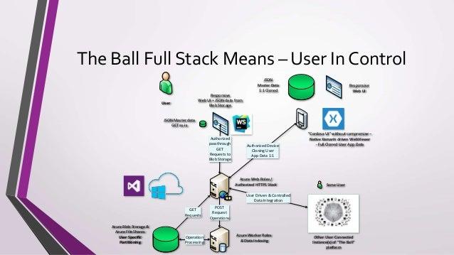 Full Stack DevOps - Ready To Go