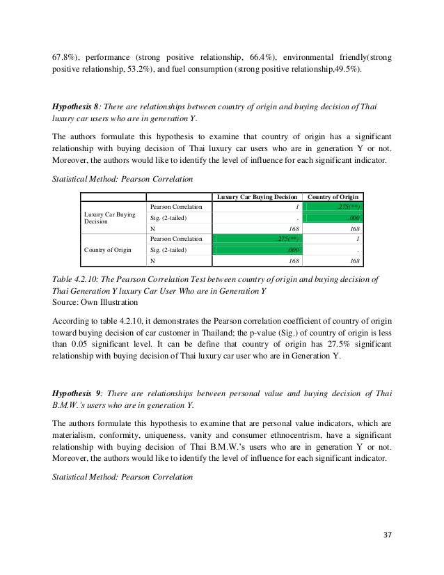 Thesis report on marketing