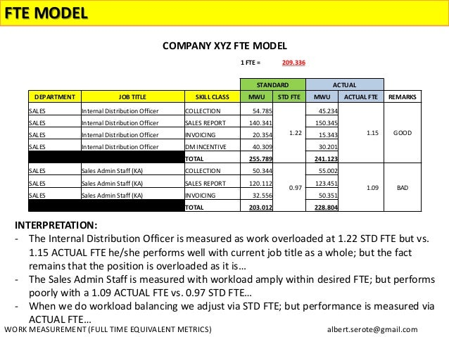 fte calculation template full time equivalent metrics fte