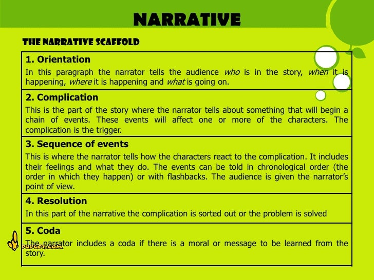 factual narrative Lesson 1: let's get factual download 5 14  read the narrative text, the  midnight thunderstorm, to the class after reading, ask the students: what type of  text.