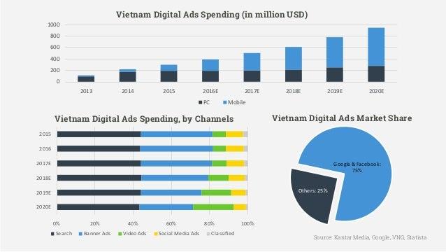 Vietnam Mobile App Advertising & Monetization Report Q1 2017