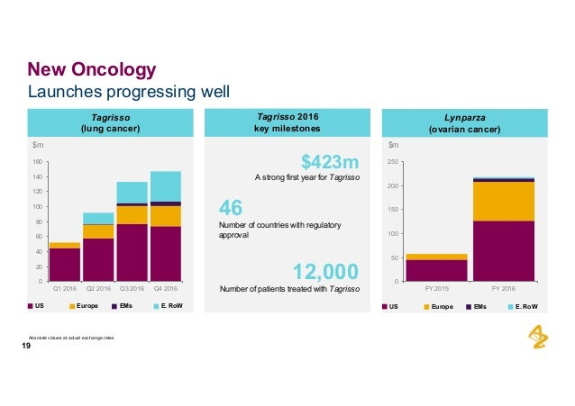 Astrazeneca Full year and_q4_2016_results_presentation