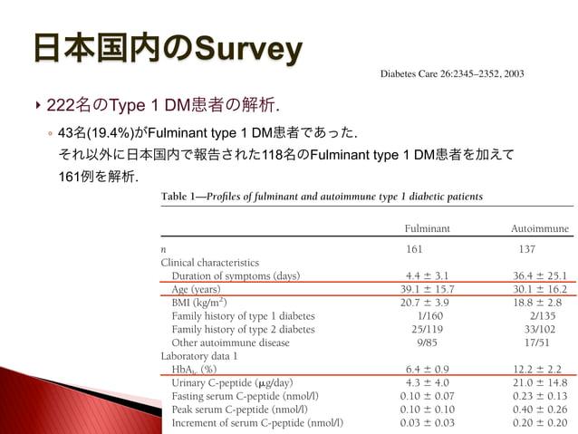 日本国内のSurvey  222名のType 1 DM患者の解析. ◦ 43名(19.4%)がFulminant type 1 DM患者であった. それ以外に日本国内で報告された118名のFulminant type 1 DM患者を加えて 1...