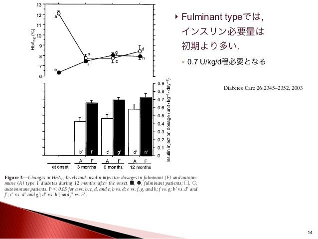  Fulminant typeでは, インスリン必要量は 初期より多い. ◦ 0.7 U/kg/d程必要となる 14 tients showed elevated serum levels of at least one of these e...