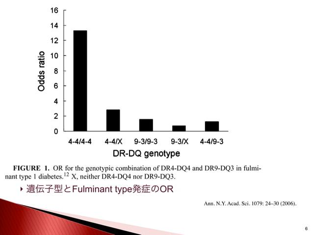  遺伝子型とFulminant type発症のOR 6 FIGURE 1. OR for the genotypic combination of DR4-DQ4 and DR9-DQ3 in fulmi- nant type 1 diabe...