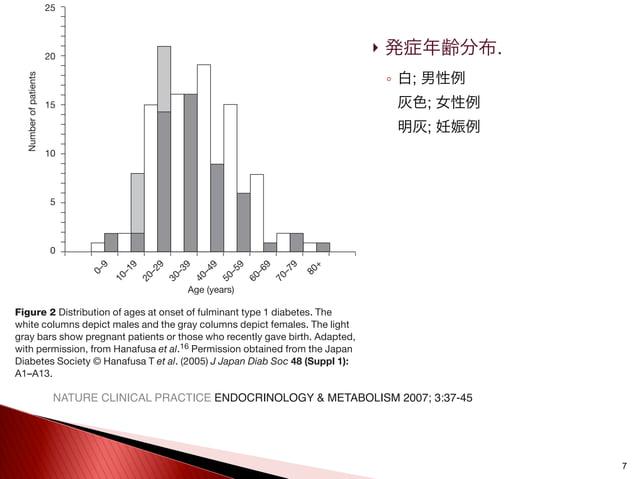  発症年齢分布. ◦ 白; 男性例 灰色; 女性例 明灰; 妊娠例 7 is 39.1±15.7 years (mean±SD; Table 1).Among 161 patients, only 14 (8.7%) were under 2...