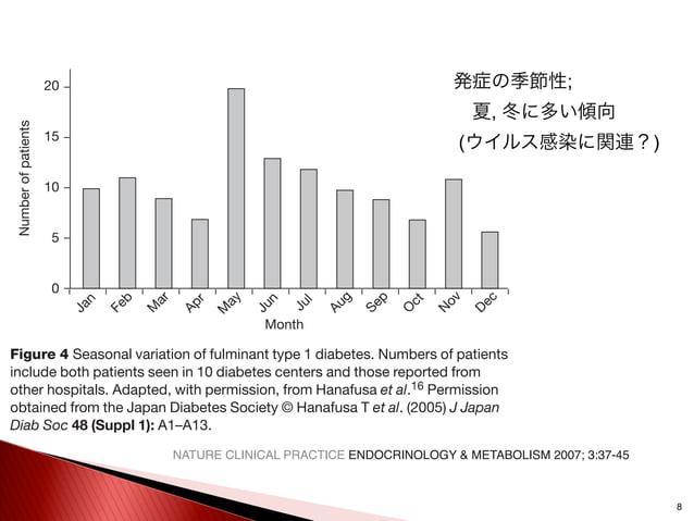 8 発症の季節性; 夏, 冬に多い傾向 (ウイルス感染に関連?) REVIEW www.nature.com/clinicalpractice/endmet Numberofpatients Month 20 15 10 5 0 Jan Fe...
