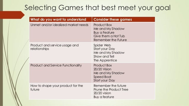 Selecting Games that best meet your goal What do you want to understand Consider these games Unmet and/or idealized market...