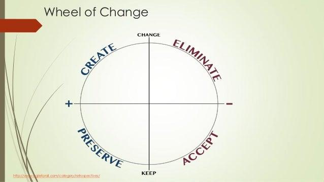 Wheel of Change http://www.agileforall.com/category/retrospectives/