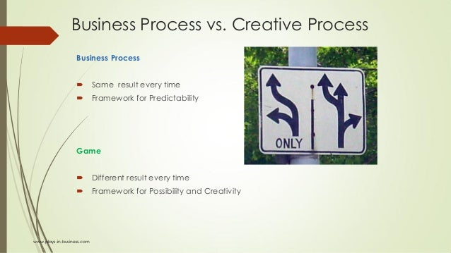 Business Process vs. Creative Process Business Process  Same result every time  Framework for Predictability Game  Diff...