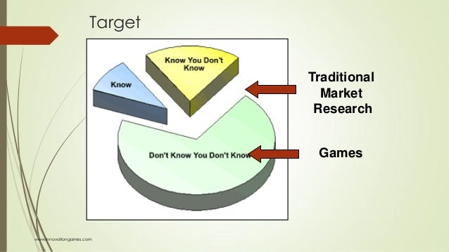 Target Traditional Market Research Games www.innovationgames.com