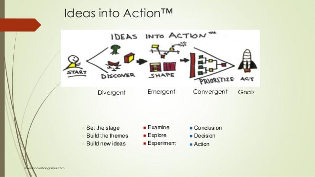 Ideas into Action™  Set the stage  Build the themes  Build new ideas  Examine  Explore  Experiment  Conclusion  De...