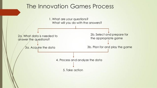 The Innovation Games Process 1. What are your questions? What will you do with the answers? 2a. What data is needed to ans...