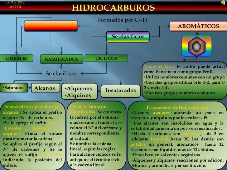 13/03/2012  10:17:04                                                Formados por C--H               ALIFÁTICOS            ...