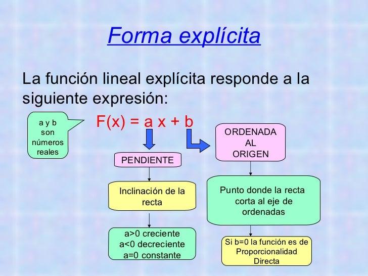 Función Lineal Slide 2