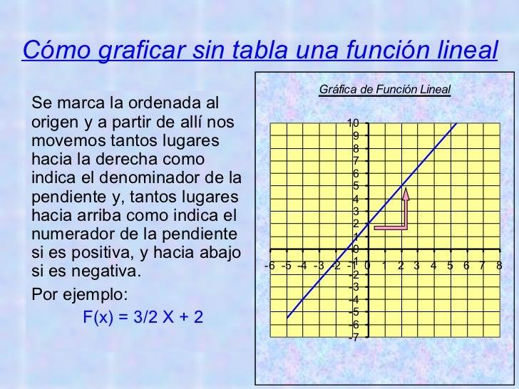 Función Lineal Slide 3