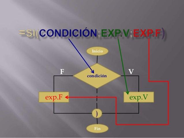 Funcin si anidada en excel a traves de un diagrama de flujo condicio inicio f condicin ccuart Images
