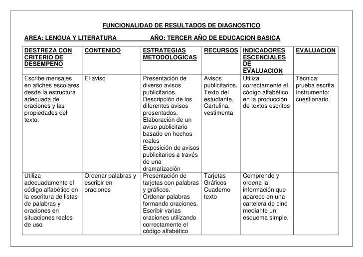 FUNCIONALIDAD DE RESULTADOS DE DIAGNOSTICO<br />AREA: LENGUA Y LITERATURA                    AÑO: TERCER AÑO DE EDUCACION ...