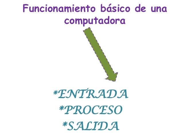 Funcionamiento básico de una computadora *ENTRADA *PROCESO *SALIDA