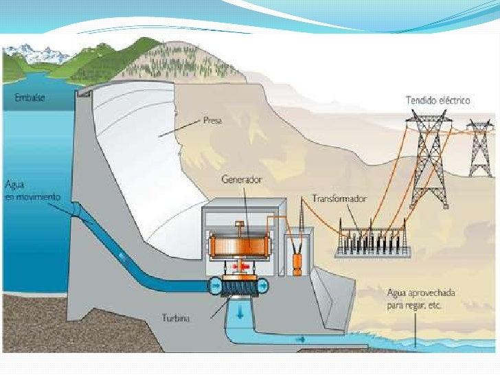 https://image.slidesharecdn.com/funcionamientodelaenergiahidroelectrica-110925184254-phpapp02/95/funcionamiento-de-la-energia-hidroelectrica-5-728.jpg?cb=1316977091