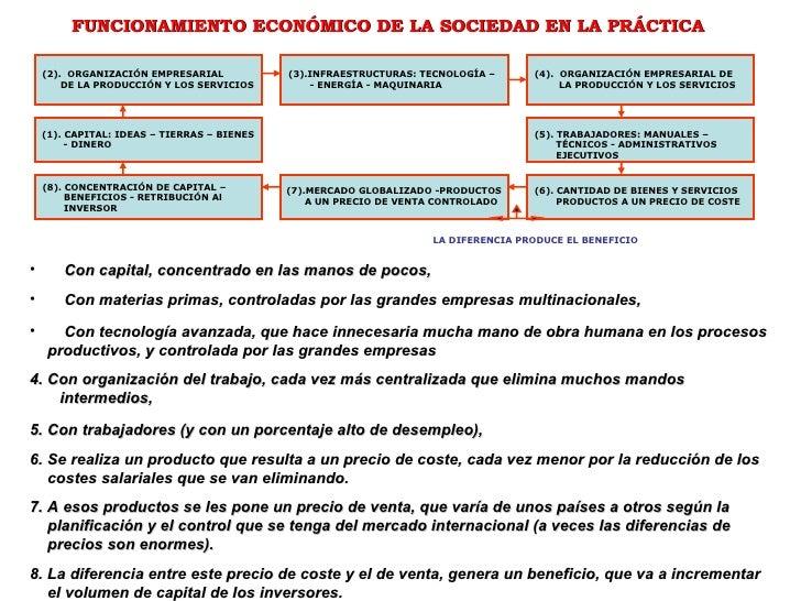 (4).  ORGANIZACIÓN EMPRESARIAL DE LA PRODUCCIÓN Y LOS SERVICIOS (5). TRABAJADORES: MANUALES –  TÉCNICOS - ADMINISTRATIVOS ...