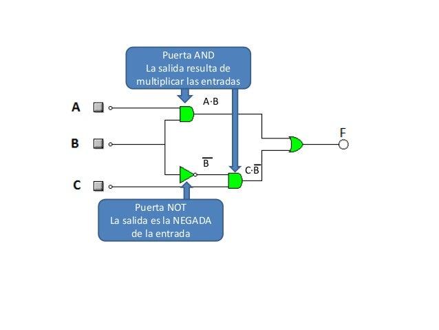 Funci n de salida en un circuito l gico for Funcion de salida
