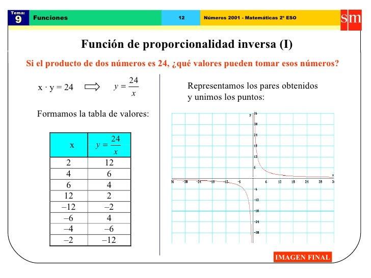 Tema:  9 Funciones 12 Números 2001 - Matemáticas 2º ESO Función de proporcionalidad inversa (I) Si el producto de dos núme...