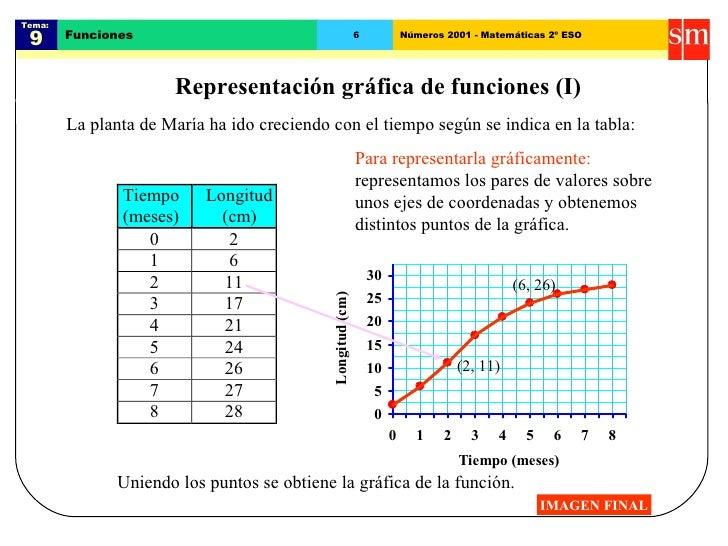 Tema:  9 Funciones 6 Números 2001 - Matemáticas 2º ESO Representación gráfica de funciones (I) La planta de María ha ido c...