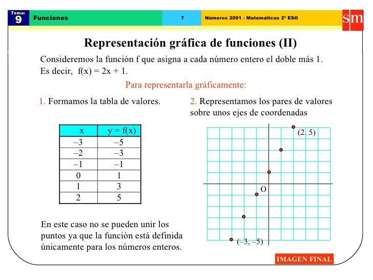 Tema:  9 Funciones 7 Números 2001 - Matemáticas 2º ESO Representación gráfica de funciones (II) Consideremos la función f ...
