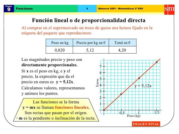 Tema:  9 Funciones 8 Números 2001 - Matemáticas 2º ESO Función lineal o de proporcionalidad directa Al comprar en el super...