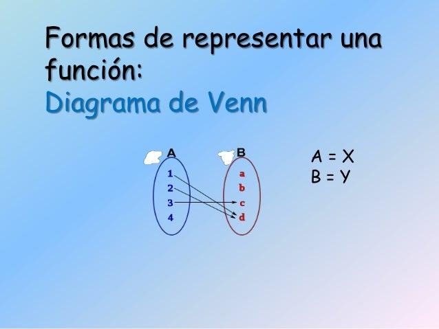Funciones 4 formas de representar una funcin diagrama de venn ccuart Images