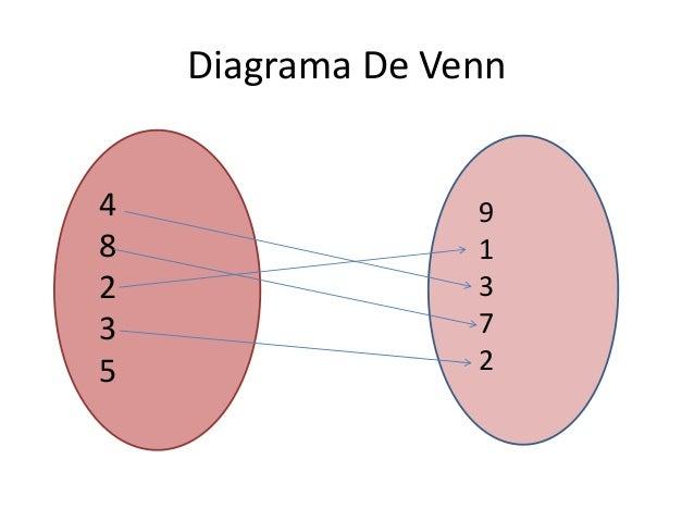 Funciones diagrama de venn 4 8 2 3 5 9 ccuart Gallery
