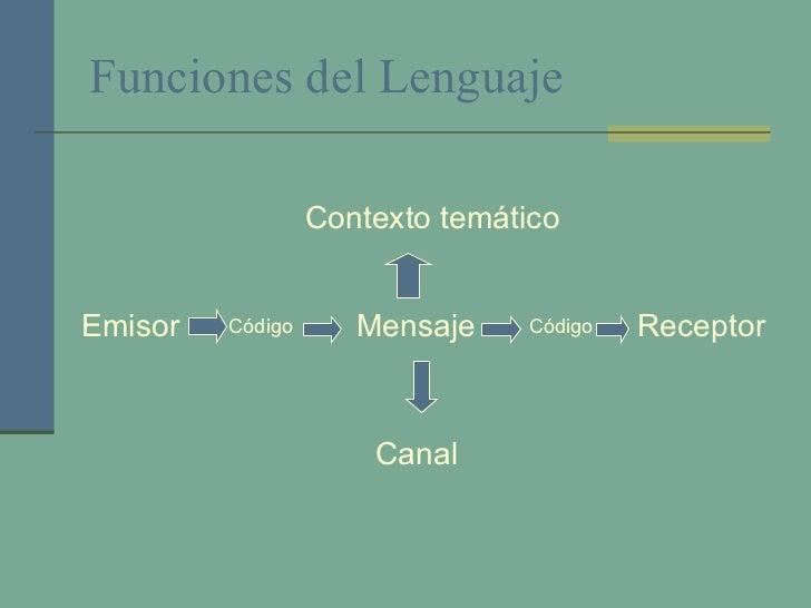 Funciones del Lenguaje Emisor Receptor Contexto temático Código Código Canal Mensaje