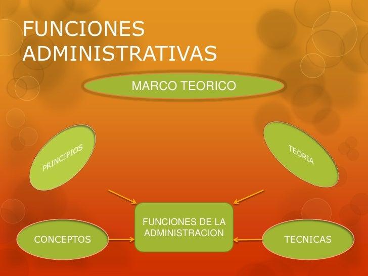 FUNCIONESADMINISTRATIVAS            MARCO TEORICO             FUNCIONES DE LA             ADMINISTRACIONCONCEPTOS         ...