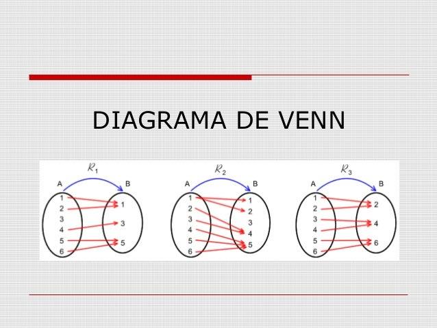 Funciones 6 diagrama de venn ccuart Images
